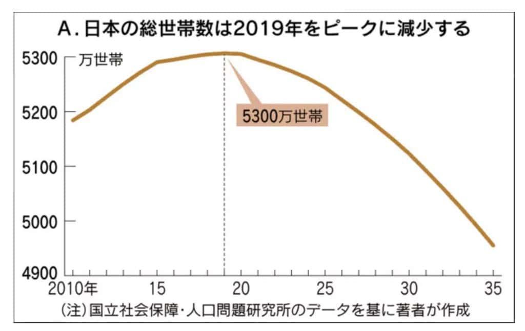 일본 가구수 추이