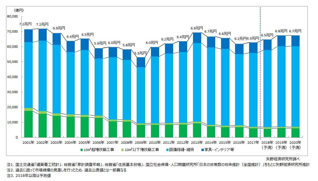 일본 리모델링 시장 전망 by 矢野経済研究所