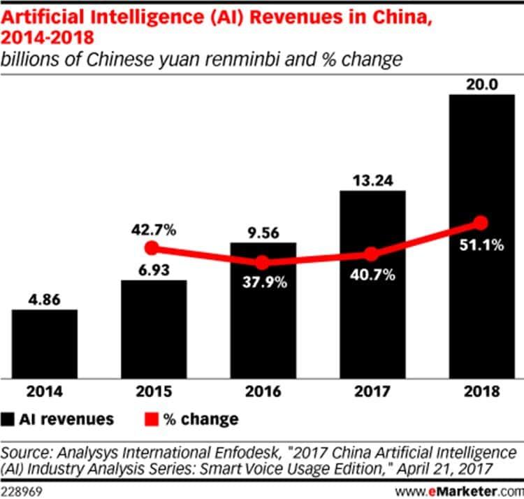 중국 인공지능 매출 전망(AI Revenues in China), eMarketer