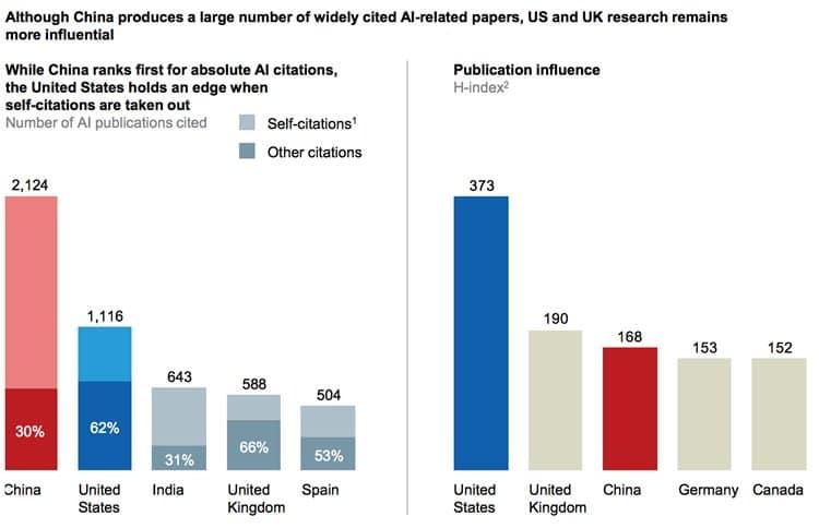 중국 인공지능 (AI) 사업 현황 비교 2017년 기준