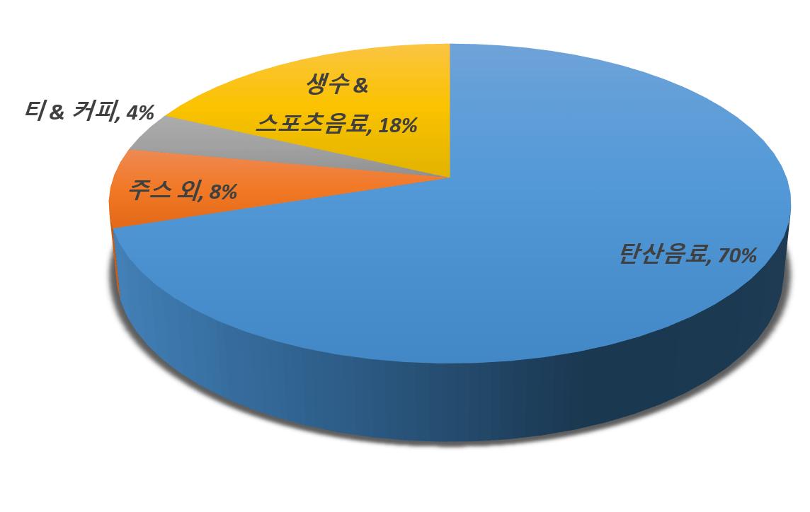 회계년도 2017년 기준 코카콜라 제품 포트폴리오 비중 %, Graph by Happist
