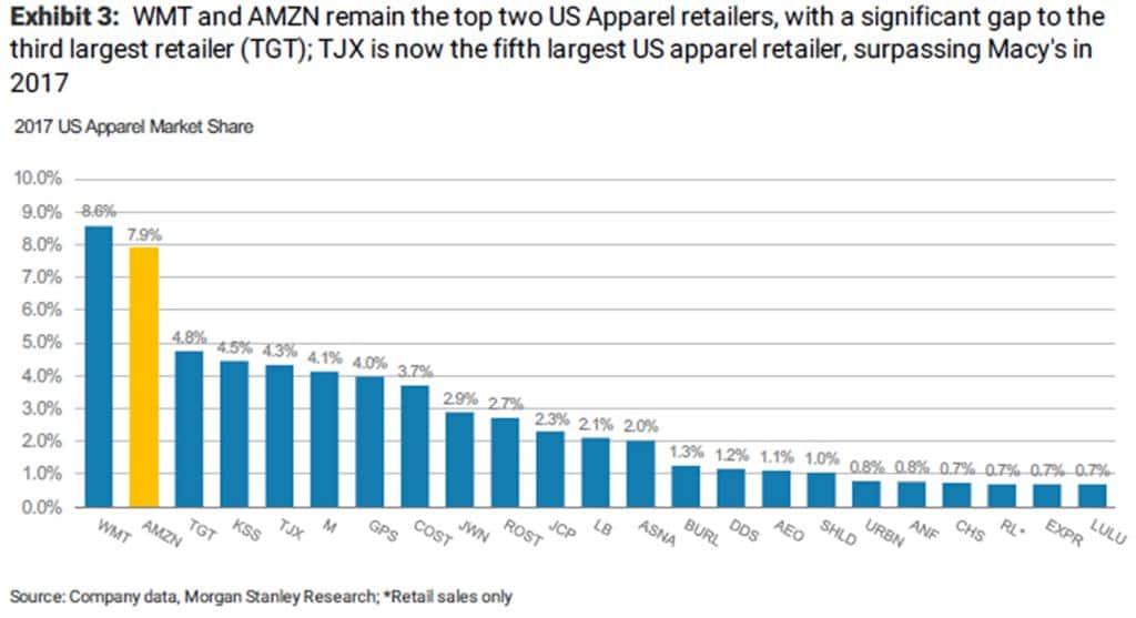 2017년 의류부분 점유율 amzn apparel market share