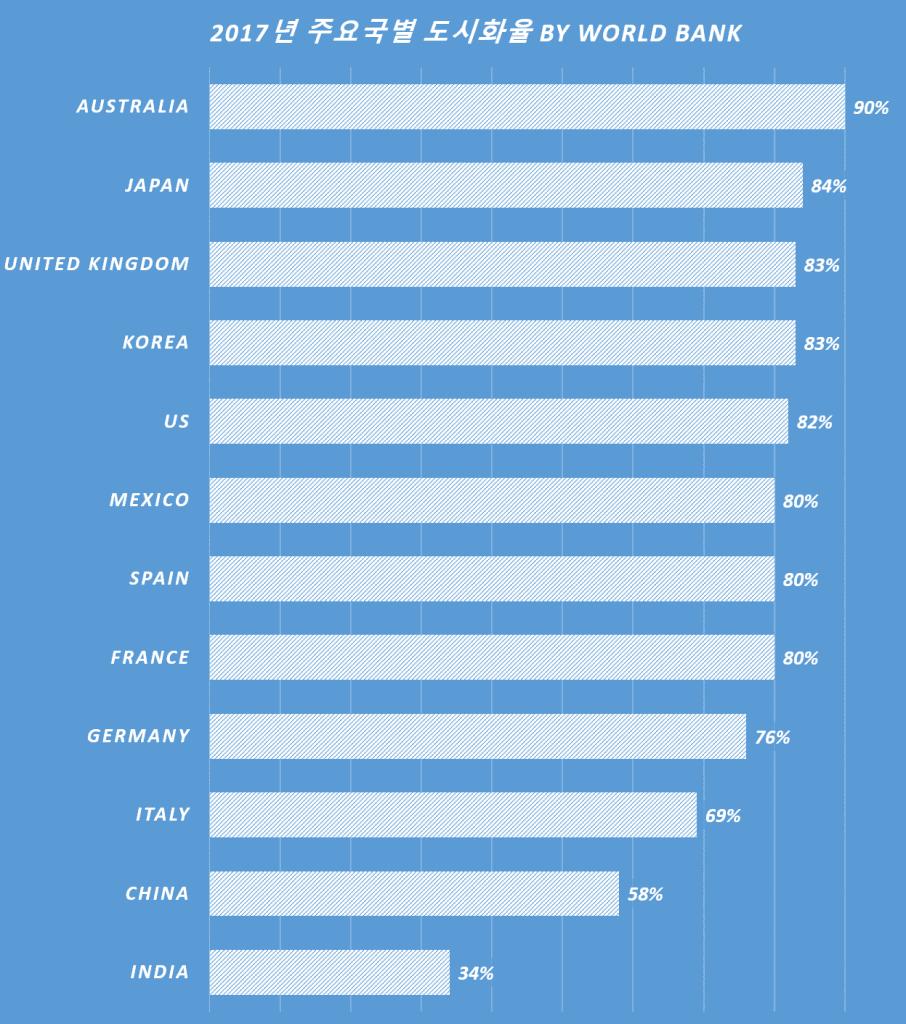 2017년 주요국별 도시화율 비교 by World Bank