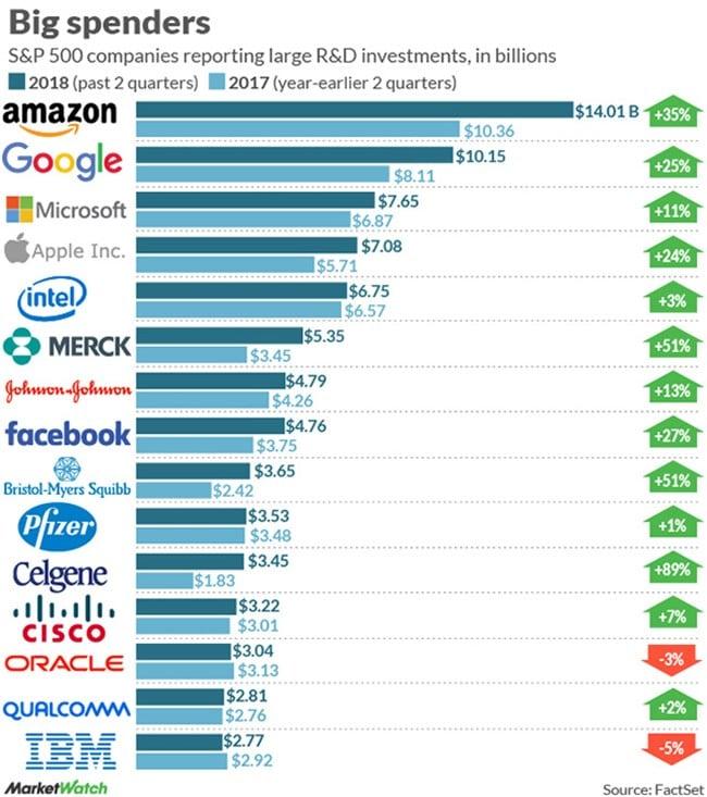 2018년 상반기 기준 가장 많은 투자 하는 기업들 순위, 자료 마켓와치(MarketWatch)
