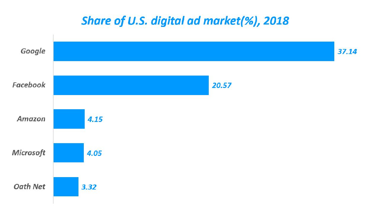 2018년 아마존 광고 점유율('Share of U.S. digital ad market(%), 2018), 이마케터 데이타 기반 그래프 by Happist