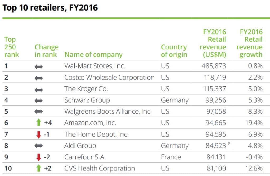 FY 2016년 기준으로 딜로이트 정리 세계 10대 유통업체