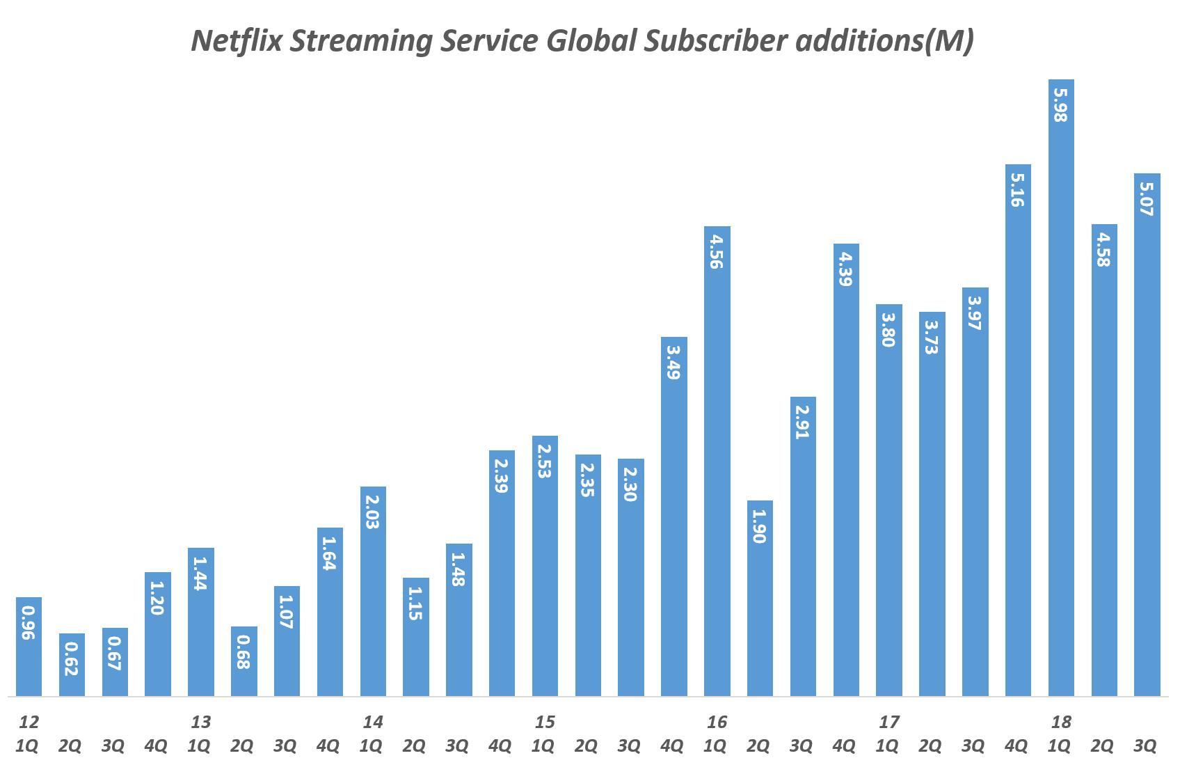 넷플릭스 분기별 스트리밍 서비스 글로벌 유료 구독자 증가 추이(Quarterly Netflix Streaming Service Global Subscriber additions(M), Graph by Happist