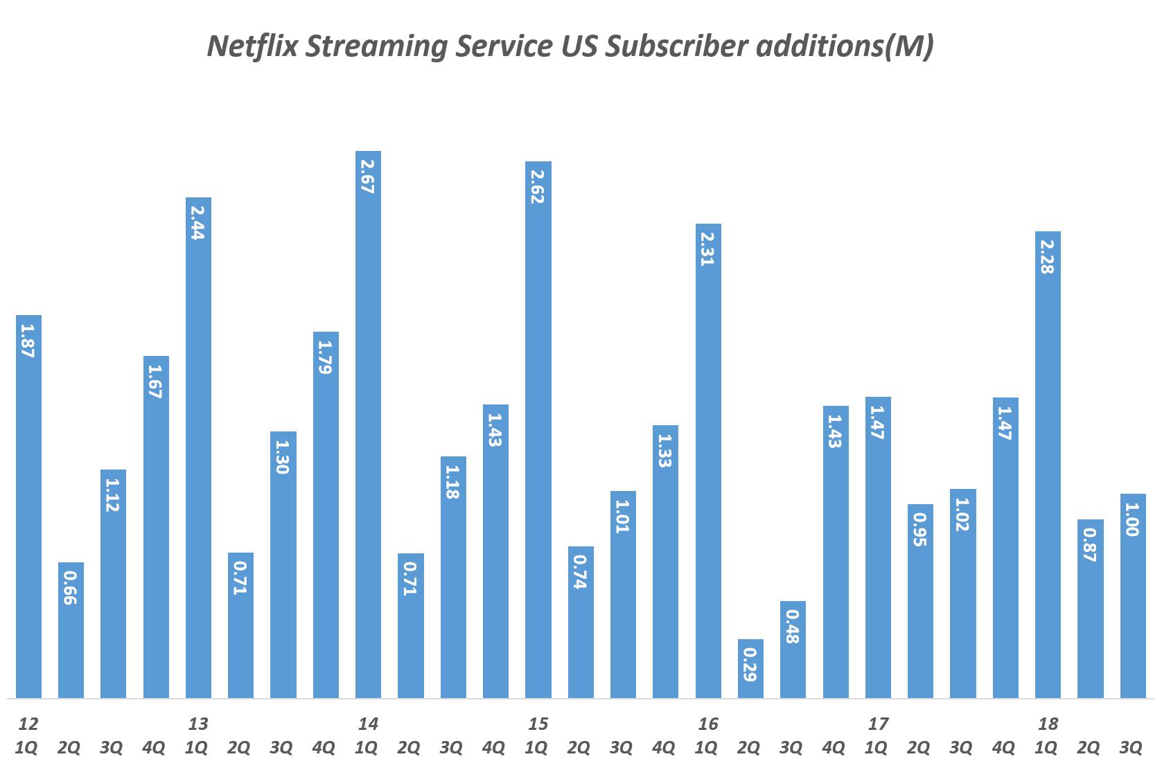 넷플릭스 분기별 스트리밍 서비스 미국 유료 구독자 증가 추이(Quarterly Netflix Streaming Service US Subscriber additions(M), Graph by Happist