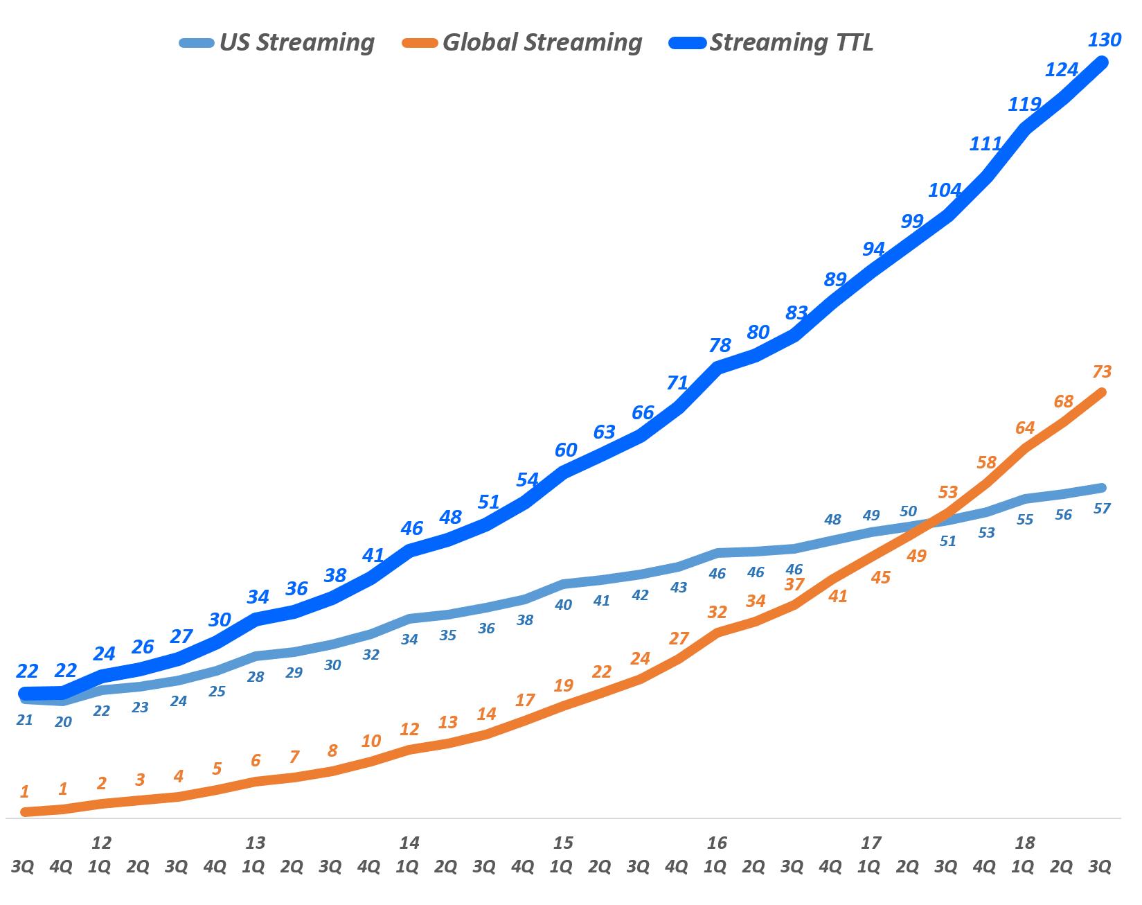 넷플릭스 분기별 스트리밍 서비스 유료 구독자 수 추이(Quarterly Netflix Streaming Service Global Subscriber additions(M), Graph by Happist