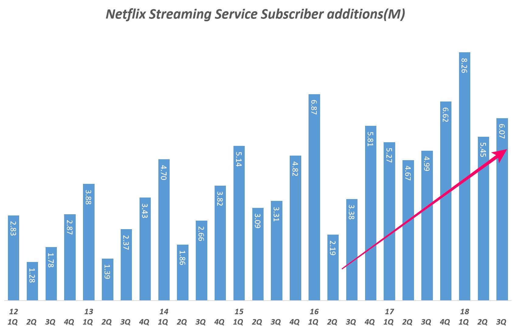 넷플릭스 분기별 스트리밍 서비스 유료 구독자 증가 추이(Quarterly Netflix Streaming Service Subscriber additions(M)2, Graph by Happist