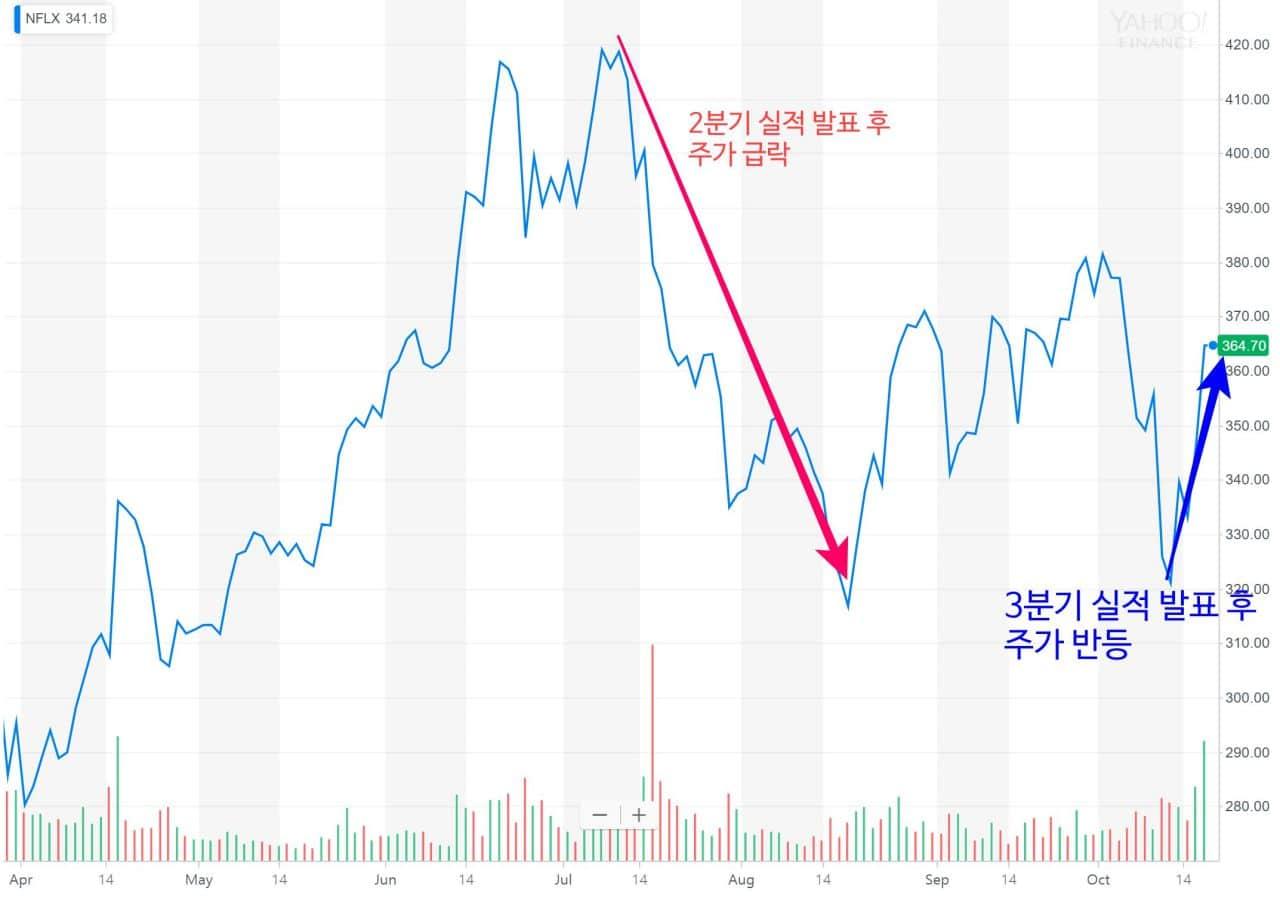 넷플릭스 주가 추이(Netflix stock price) 2018.10.18