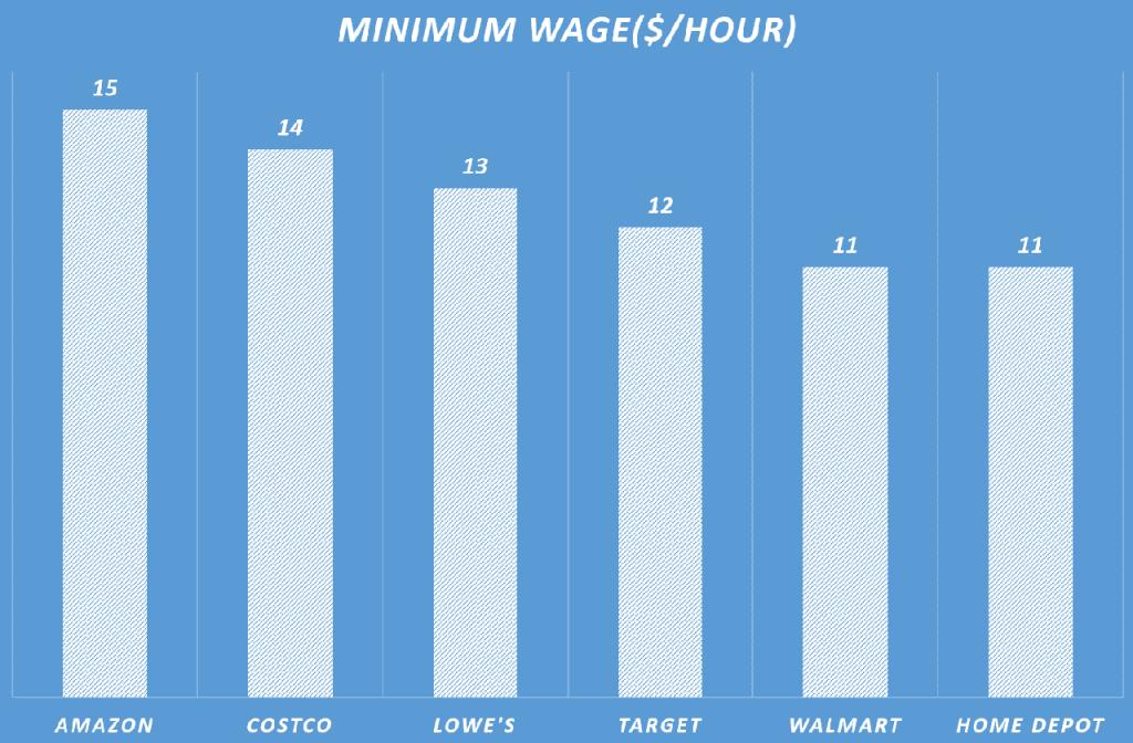 미국 유통별 최저임금 비교,Graph by Happist