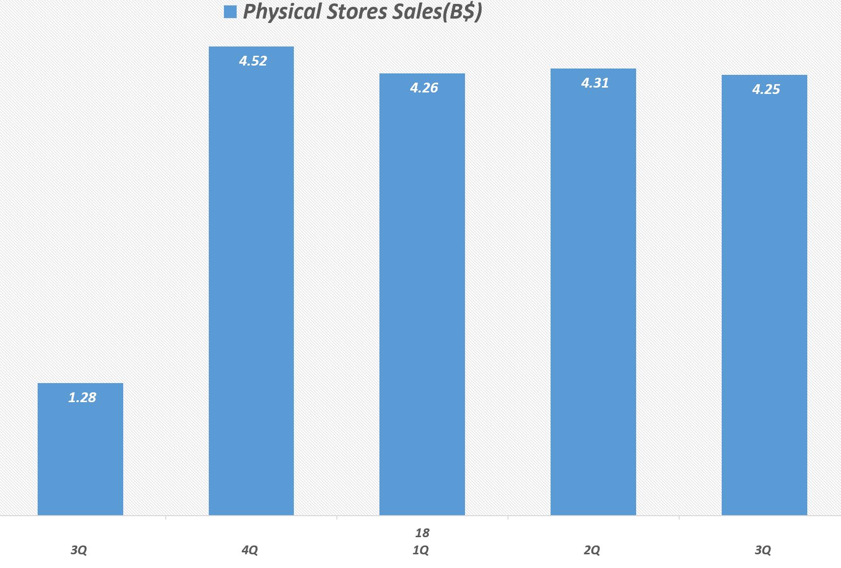아마존 분기별 오프라인 스토어 판매액 및 전년 비 증가율 추이, Amazon Offline stores sales, Graph by Happist