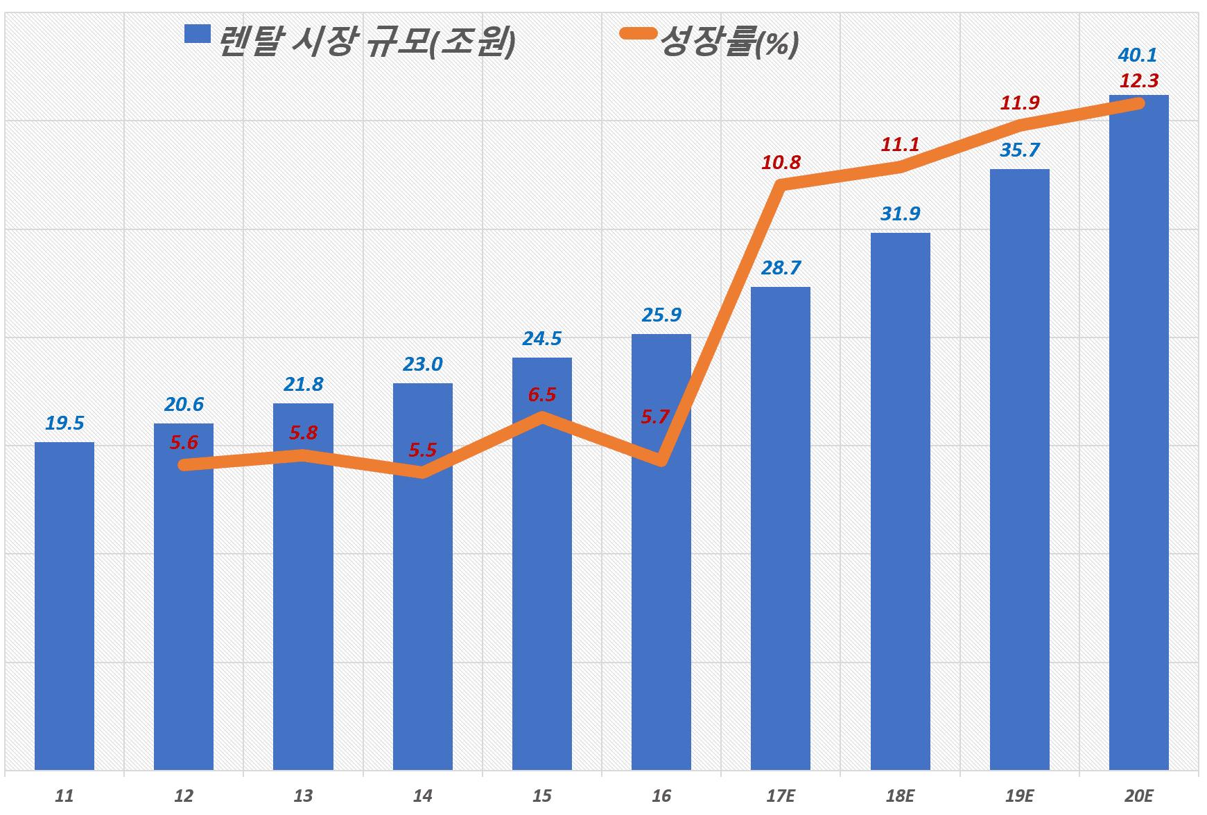 한국 렌탈 시장 규모 및 성장율, 2016년 KT경제연구소, ICT로 진화하는 스마트 렌탈 시장의 미래 참조, Graph by Happist