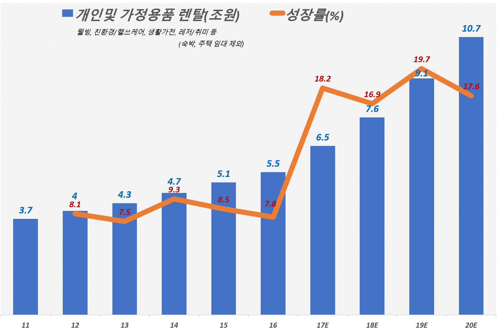 한국 렌탈 시장 중 개인 및 가정용품 렌탈 시장 규모 및 성장율, 2016년 KT경제연구소, ICT로 진화하는 스마트 렌탈 시장의 미래 참조, Graph by Happist