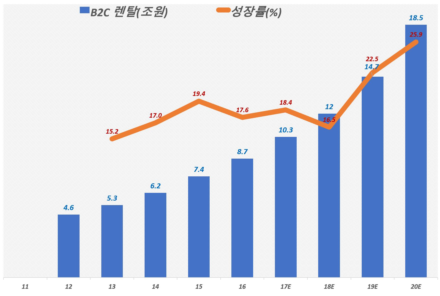 한국 렌탈 시장 중 B2C 렌탈 시장 규모 및 성장율, 2016년 KT경제연구소, ICT로 진화하는 스마트 렌탈 시장의 미래 참조, Graph by Happist