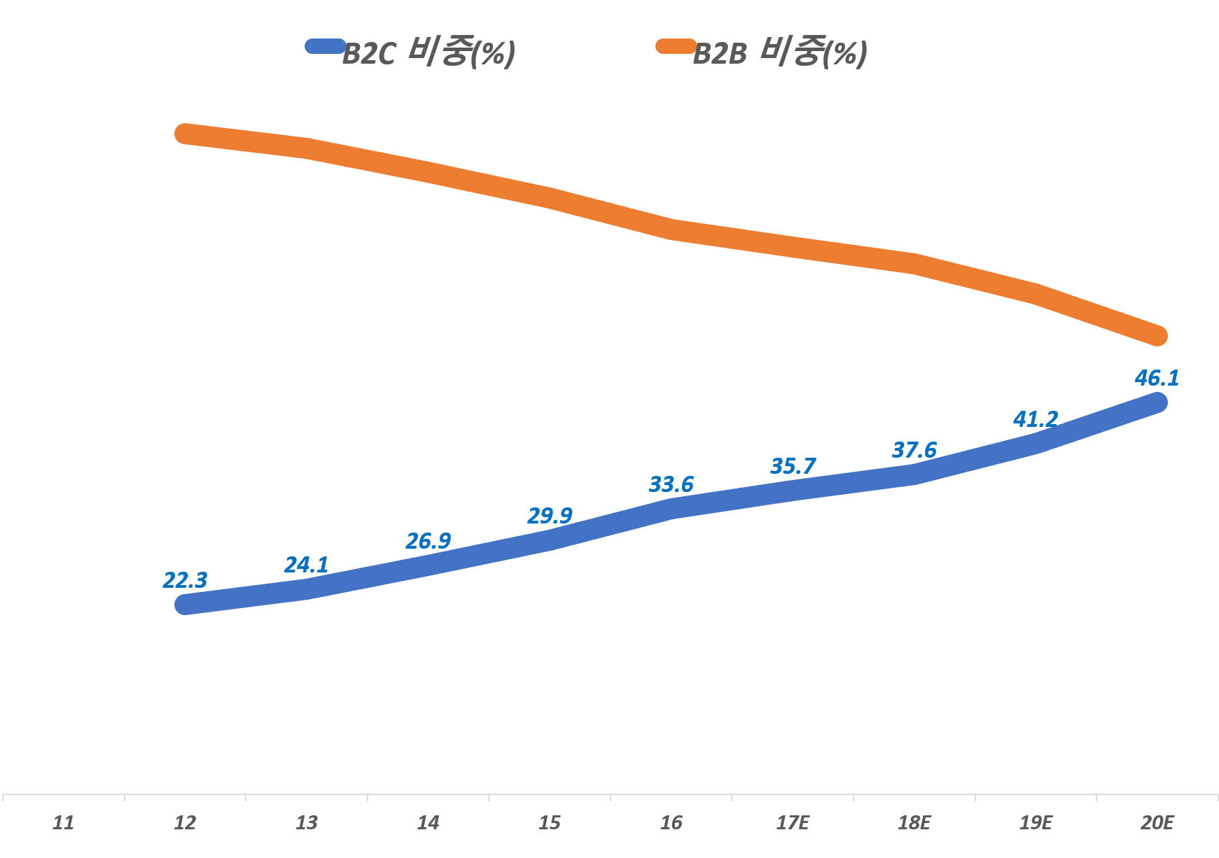 한국 렌탈 시장 중 B2C 렌탈 시장 비중 추이, 2016년 KT경제연구소, ICT로 진화하는 스마트 렌탈 시장의 미래 참조, Graph by Happist