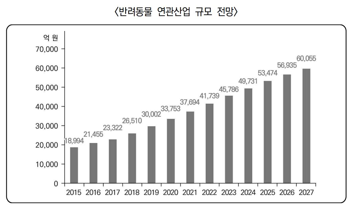 한국 애완동물 시장규모 추이 by 한국논촌경제연구원(KERI)
