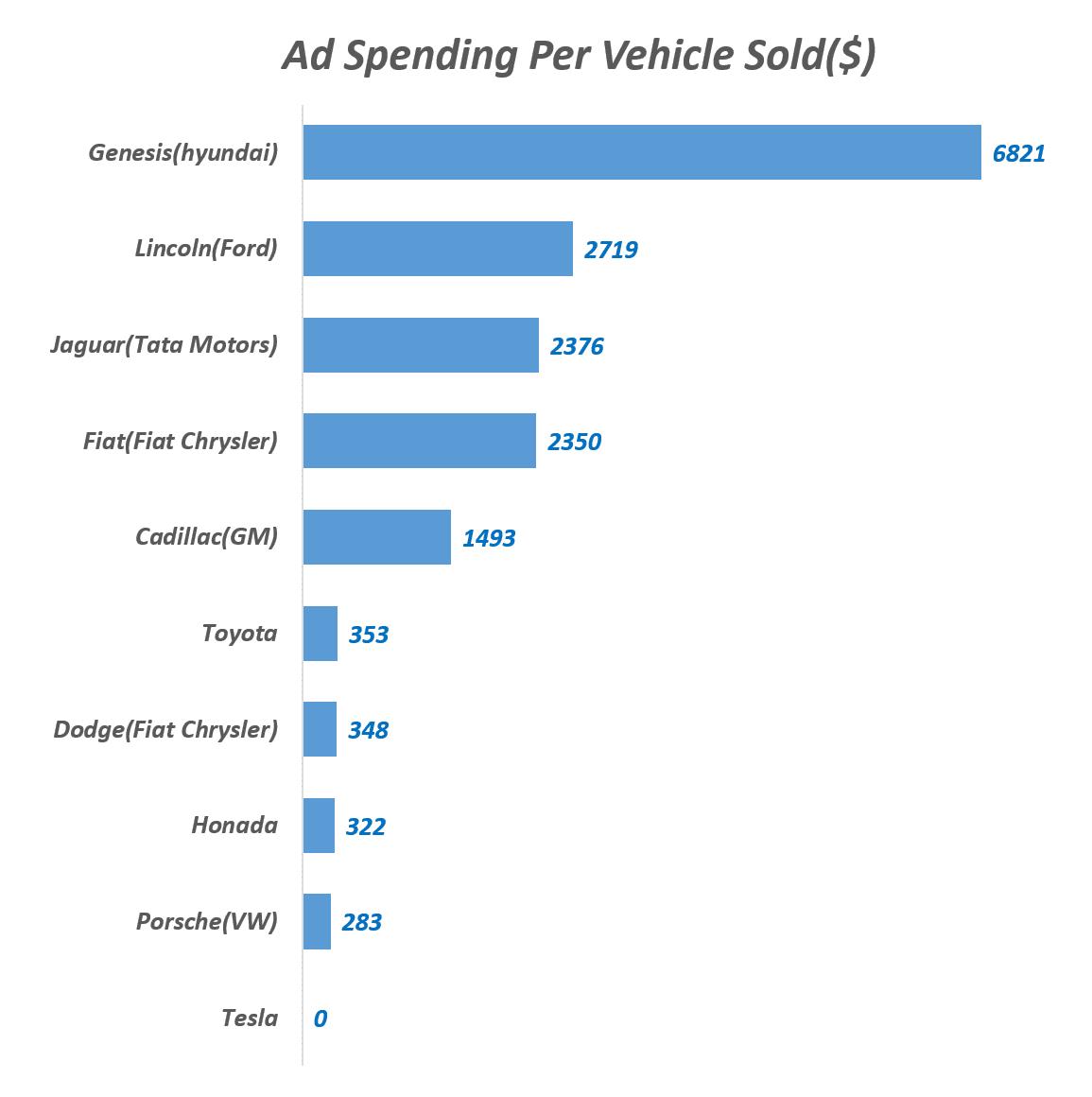 2016년 미국 자동차 브랜드별 자동차 1대 판매시 투입한 광고비 비교, A spending Per Vehicle Sold($), Source Adage