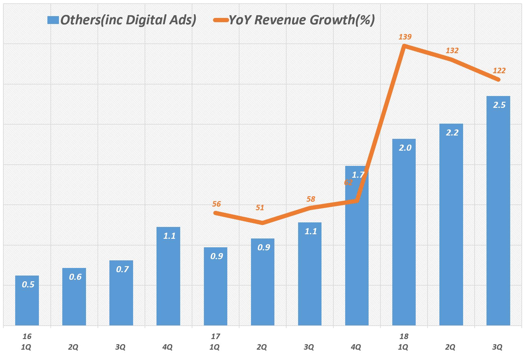 디지탈 광고가 주를 이루는 기타 부문 분기별 매출 추이(2016년 1분기 ~ 2018년 3분기) Amazon  digital ads, Graph by Happist