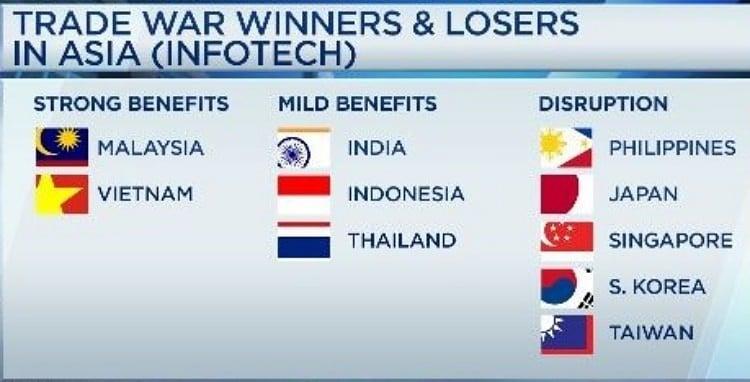미중 무역전쟁에서 기 산업 부분에서 승자와 패자 Tech winners and losers, Image -The Economist Intelligence Unit