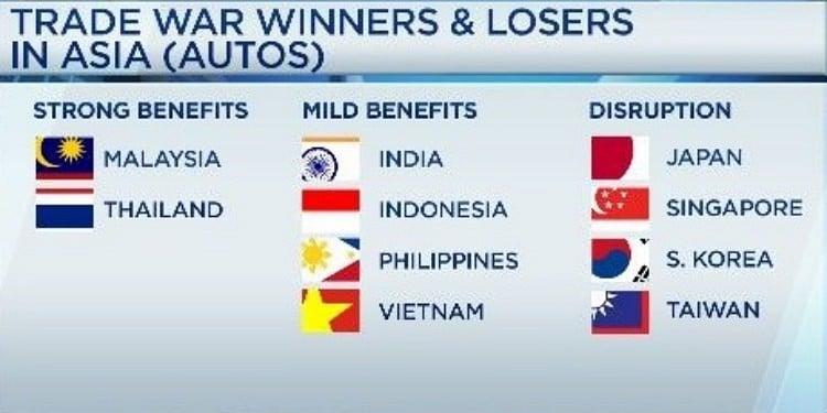 미중 무역전쟁에서 자동차 산업 부분에서 승자와 패자 Auto winners and losers, Image -The Economist Intelligence Unit