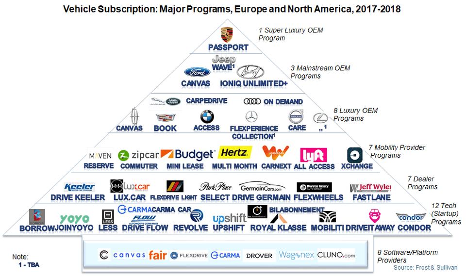 북미와 유럽 시장에서 자동차 서브스크립션 서비스를 런칭하거나 참여하고 있는 업체들의 먹이 피라미드 Major Vehicle Subscription Programmes in Europe and North America 2017~2018