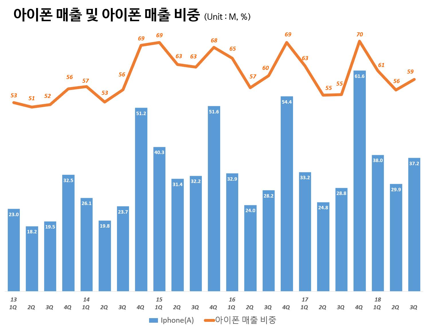 분기별 아이폰 매출 및 매출 비중(2013년 1분기~2018년 3분기) Quarterly iPhone sales and portion, Graph by Happist