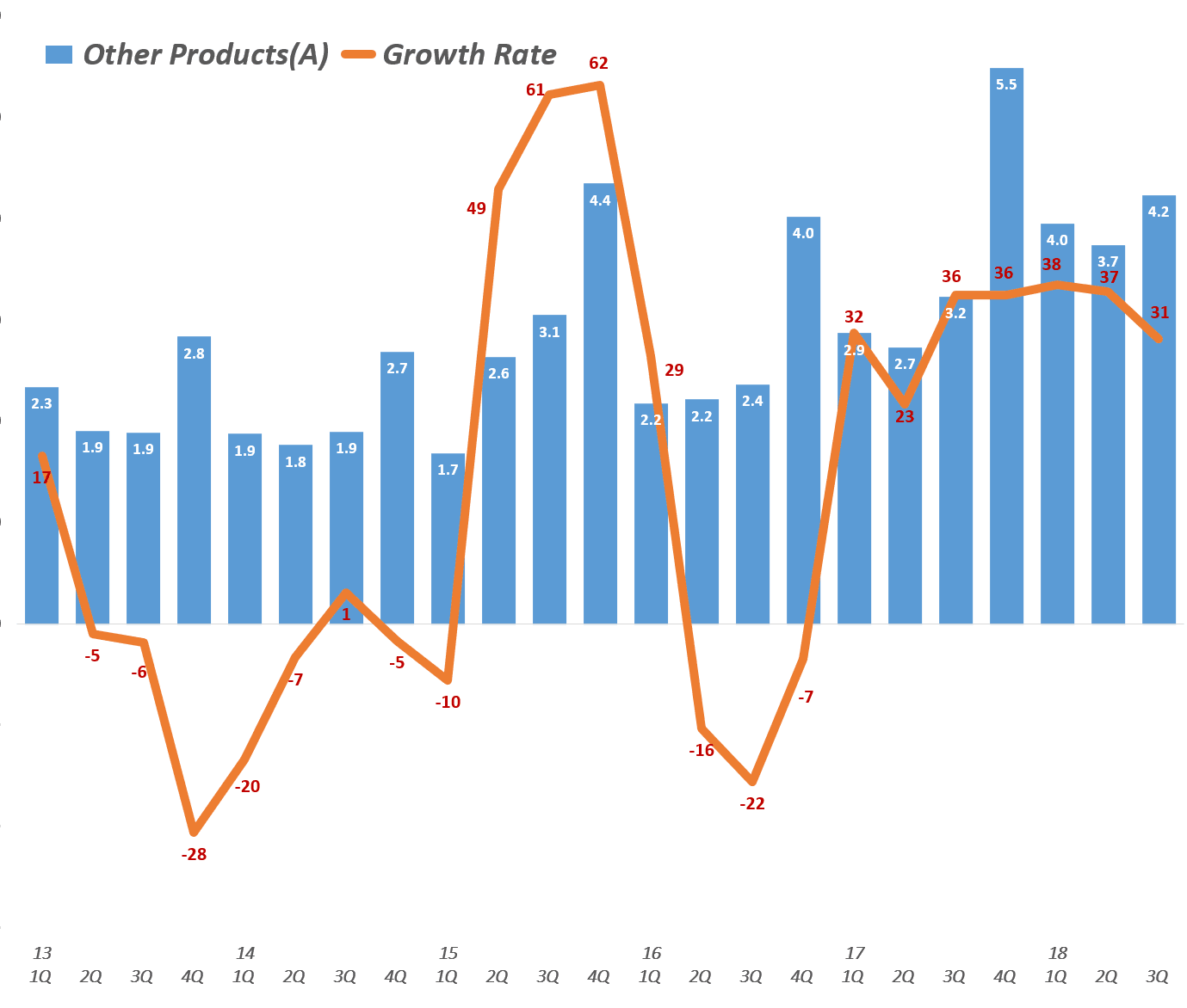 분기별 애플 기타 제품군 매출 및 전년 비 성장율(2013년 1분기~2018년 3분기) Quarterly Apple' Other Products' Revenue & Y2Y Growth rate, Graph by Happist