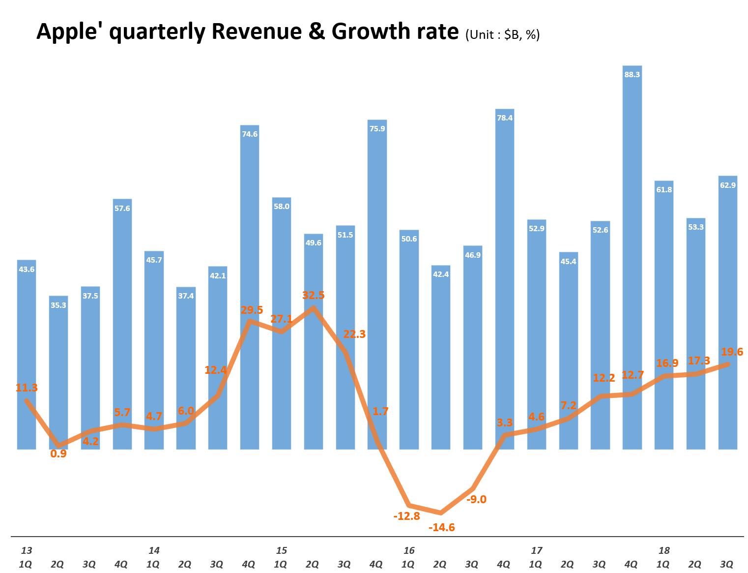 분기별 애플 매출 및 전년 비 성장율 추이(2013년 1분기~2018년 3분기) Quarterly Apple' quarterly Revenue & Growth rate, Graph by Happist