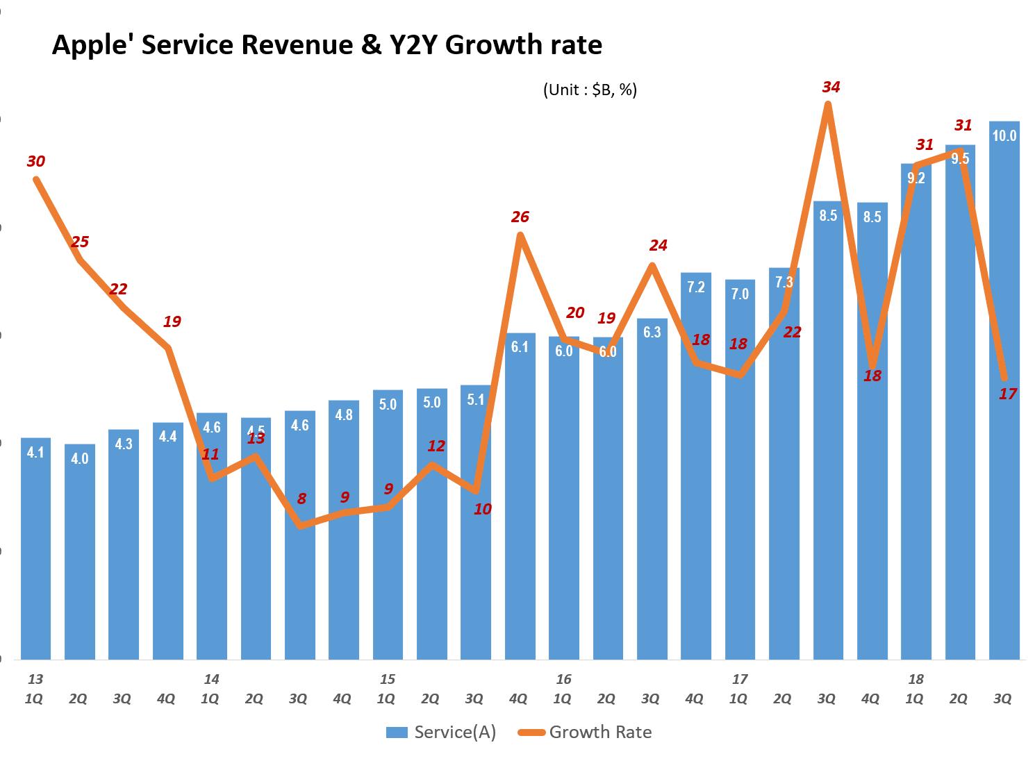 분기별 애플 서비스 비지니스 매출 및 전년 비 성장율(2013년 1분기~2018년 3분기) Quarterly Apple' Service Revenue & Y2Y Growth rate, Graph by Happist