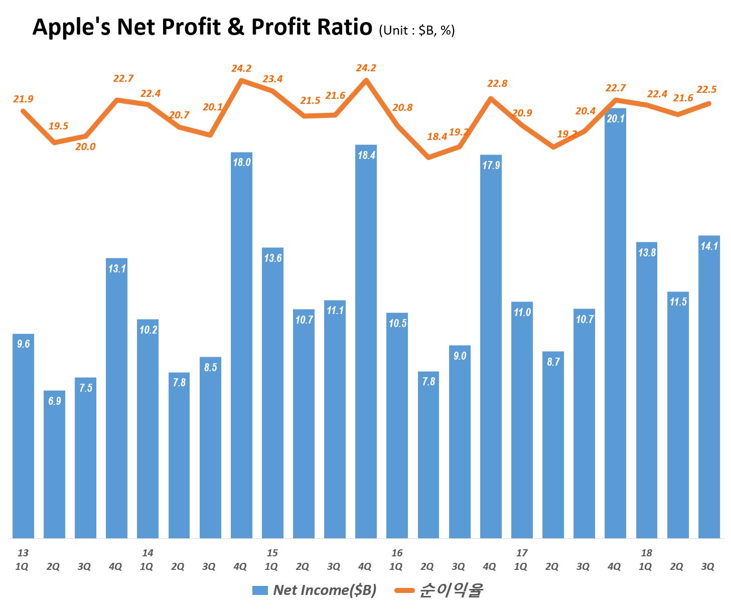 분기별 애플 순이익 및 순이익율 추이(2013년 1분기~2018년 3분기) Quarterly Apple's Net Profit & Profit Ratio, Graph by Happist