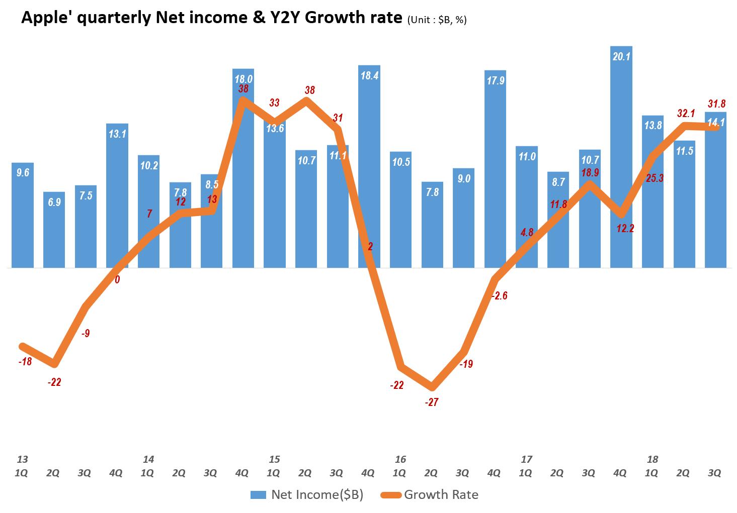 분기별 애플 순이익 및 전년 비 증가율 추이(2013년 1분기~2018년 3분기) Quarterly Apple's Net Profit & Y2Y growth rate, Graph by Happist