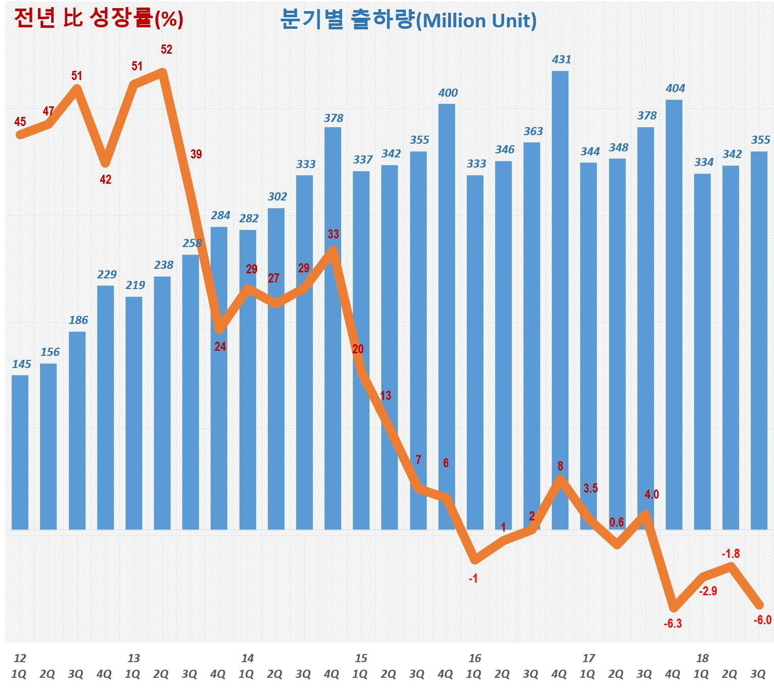 스마트폰 출하량 추이(2012년 1분기 ~ 2018년 3분기). Data Source - IDC, Graph by Happist