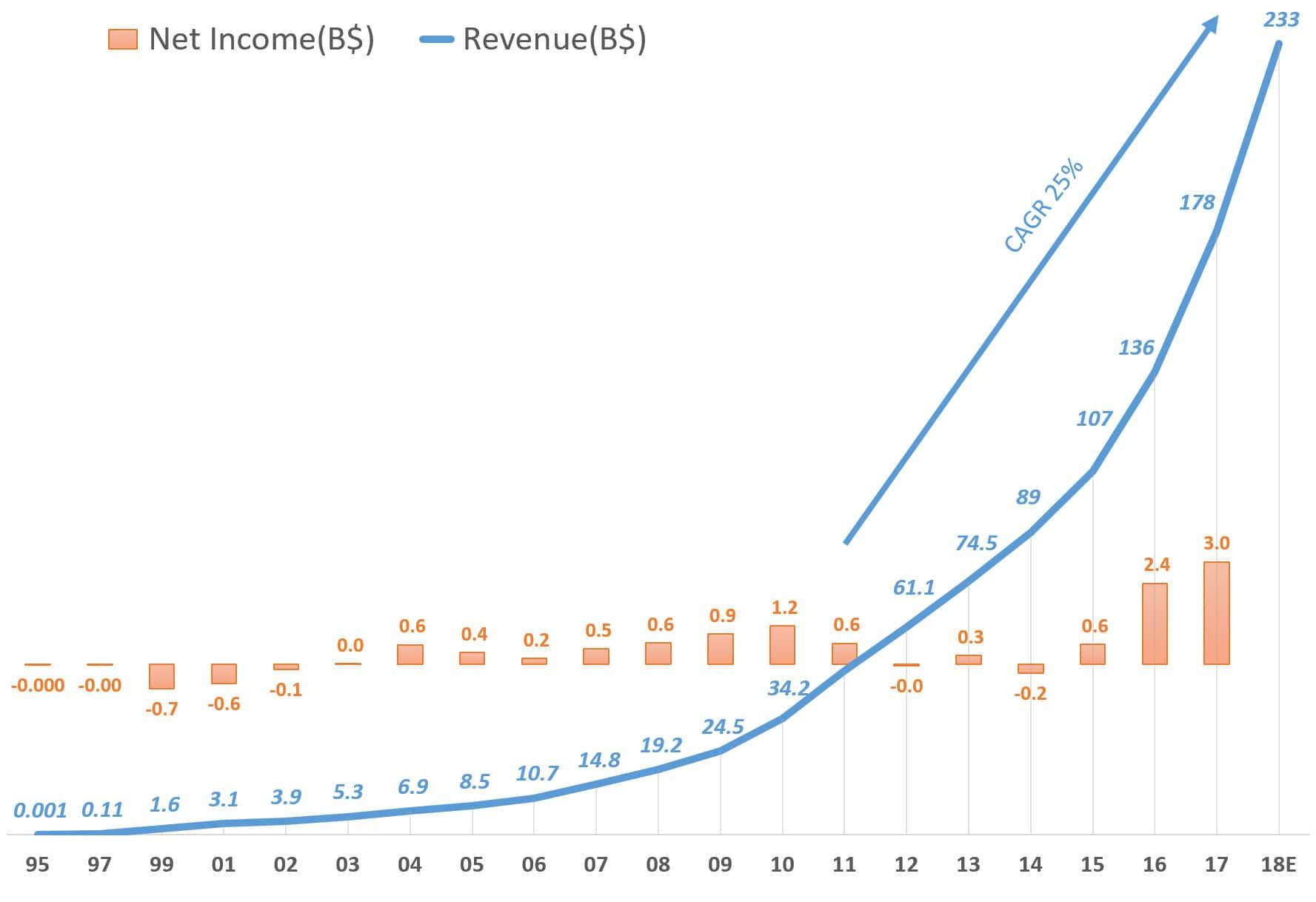 아마존 연도별 실적 및 순이익 추이(1995년 ~ 2018년 예상) yearly Amazon revenue & net income, Graph by Happist