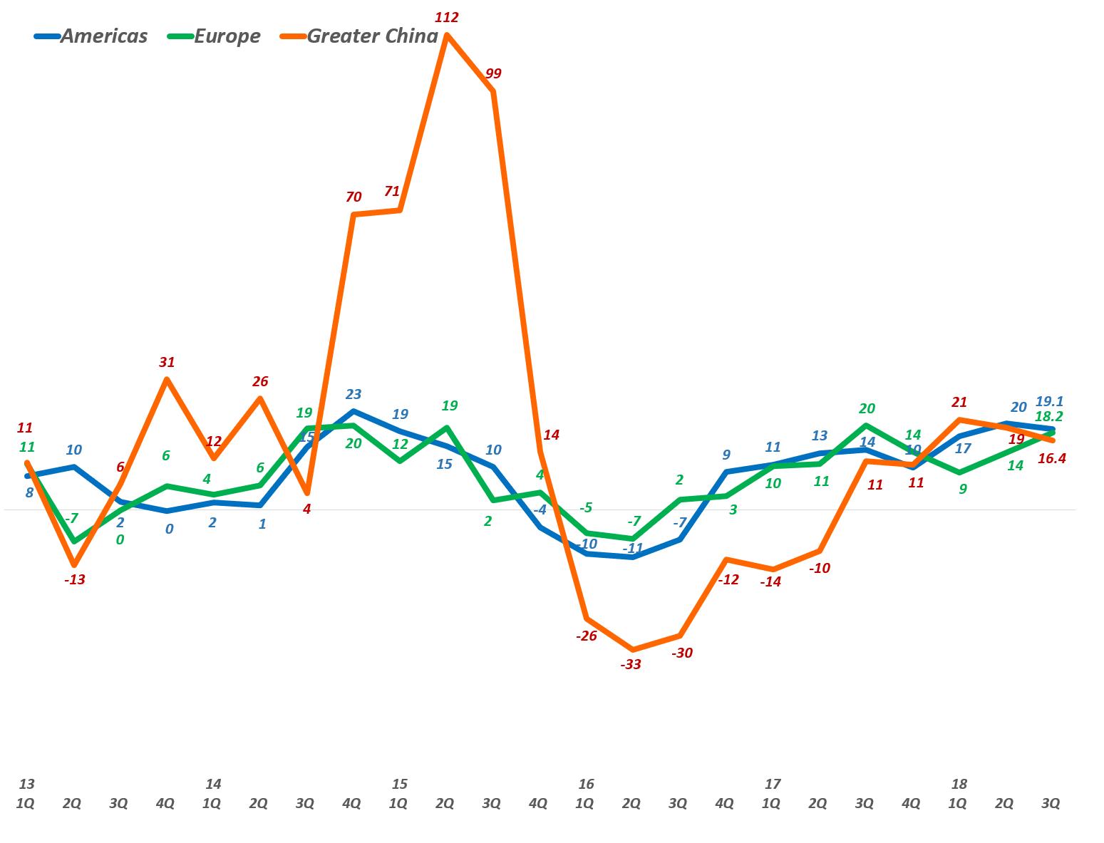 애플  지역별 분기별 전년 비 성장율(2013년 1분기~2018년 2분기) Quarterly Apple' Revenue Y2Y Growth rate by Area, Graph by Happist