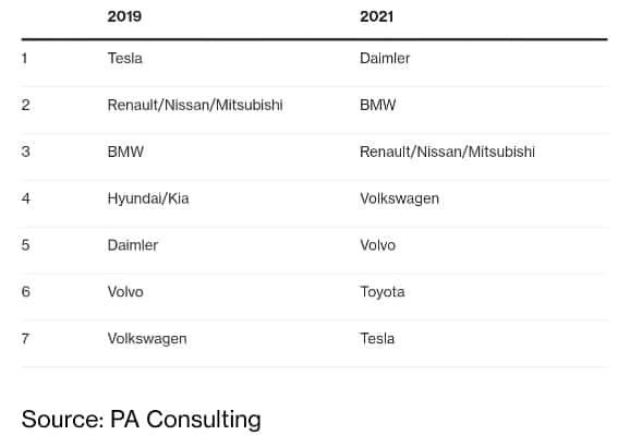 전기자동차시장 Topp 7 변화, 2019 vs 2021, Data Source - PA Consulting