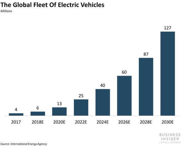 전기자동차 시장 판매량 규모  예측, Data Source - Internation Energy Agency, Graph by Business Insider