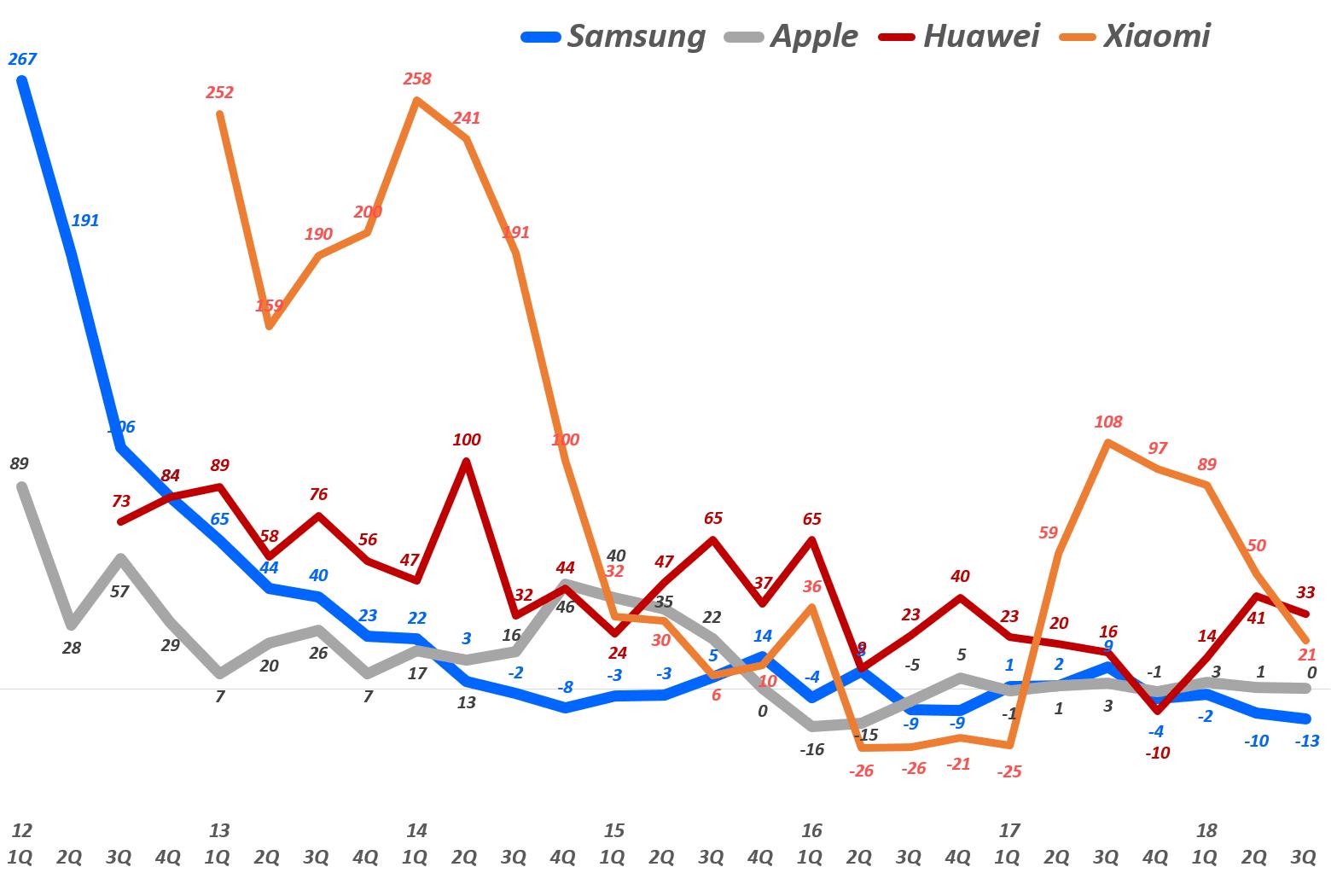 주요 업체별 전년 비 출하량 증가율 추이(2012년 1분기~2018년 3분기), data Source - IDC, Graph by happist