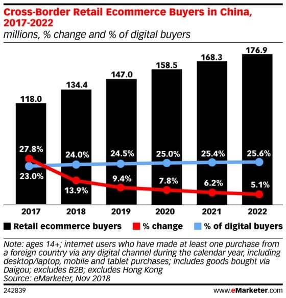 중국 크로스 보더 이커머스(Cross-Border Ecommerce)참여한ㄴ 중국인 수 추이, by eMarketer