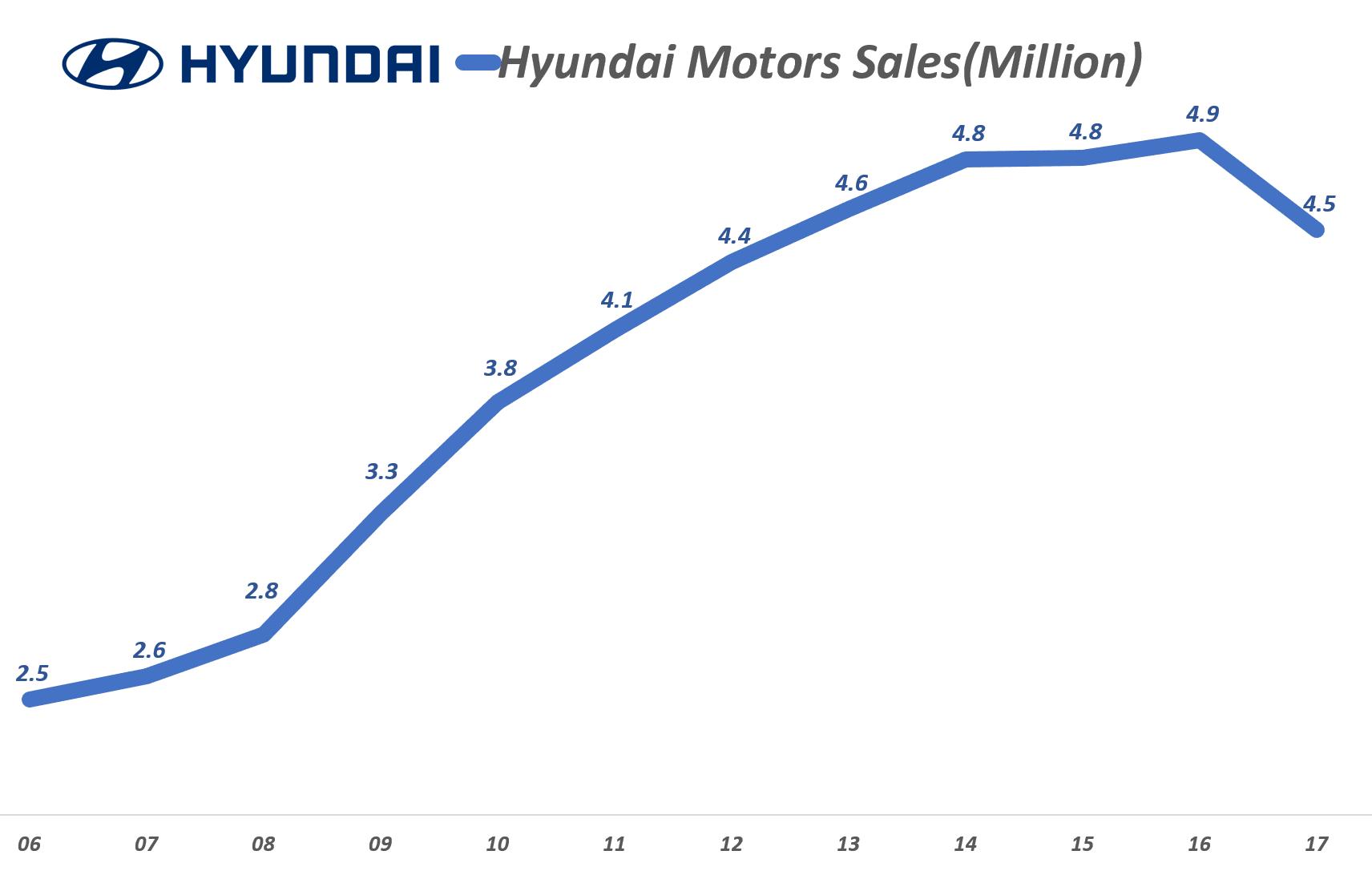 현대자동차 년도별 자동차 판매량 추이, Graph by Happist