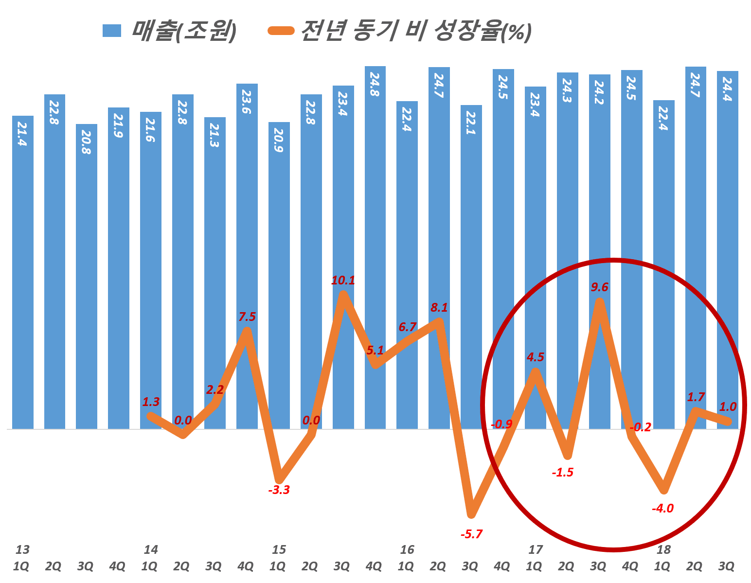 현대자동차 분기별 매출 및 전년 비 성장율, Graph by Happist