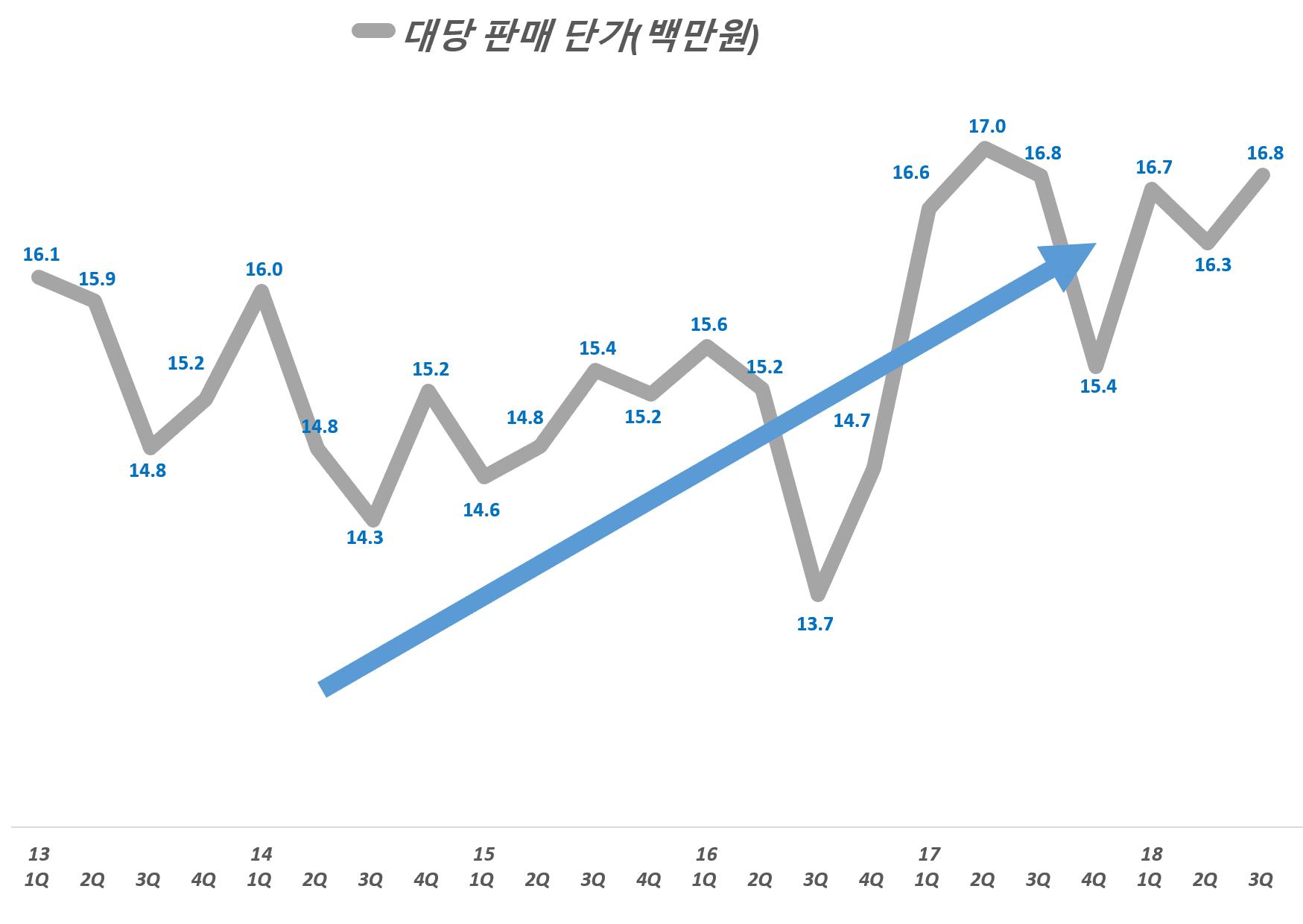 현대자동차 분기별 자동차 대당 평균 판매가(ASP), Graph by Happist