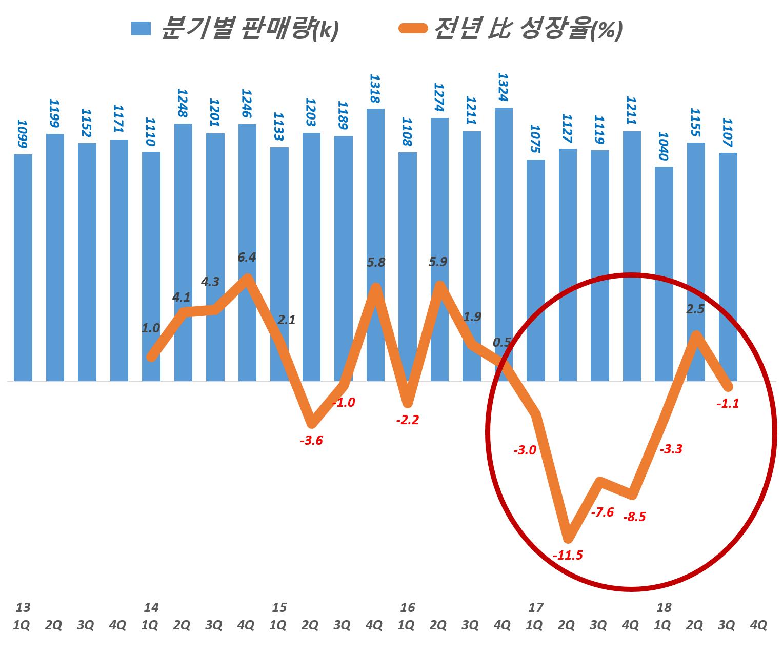 현대자동차 분기별 자동차 판매량 추이, Graph by Happist