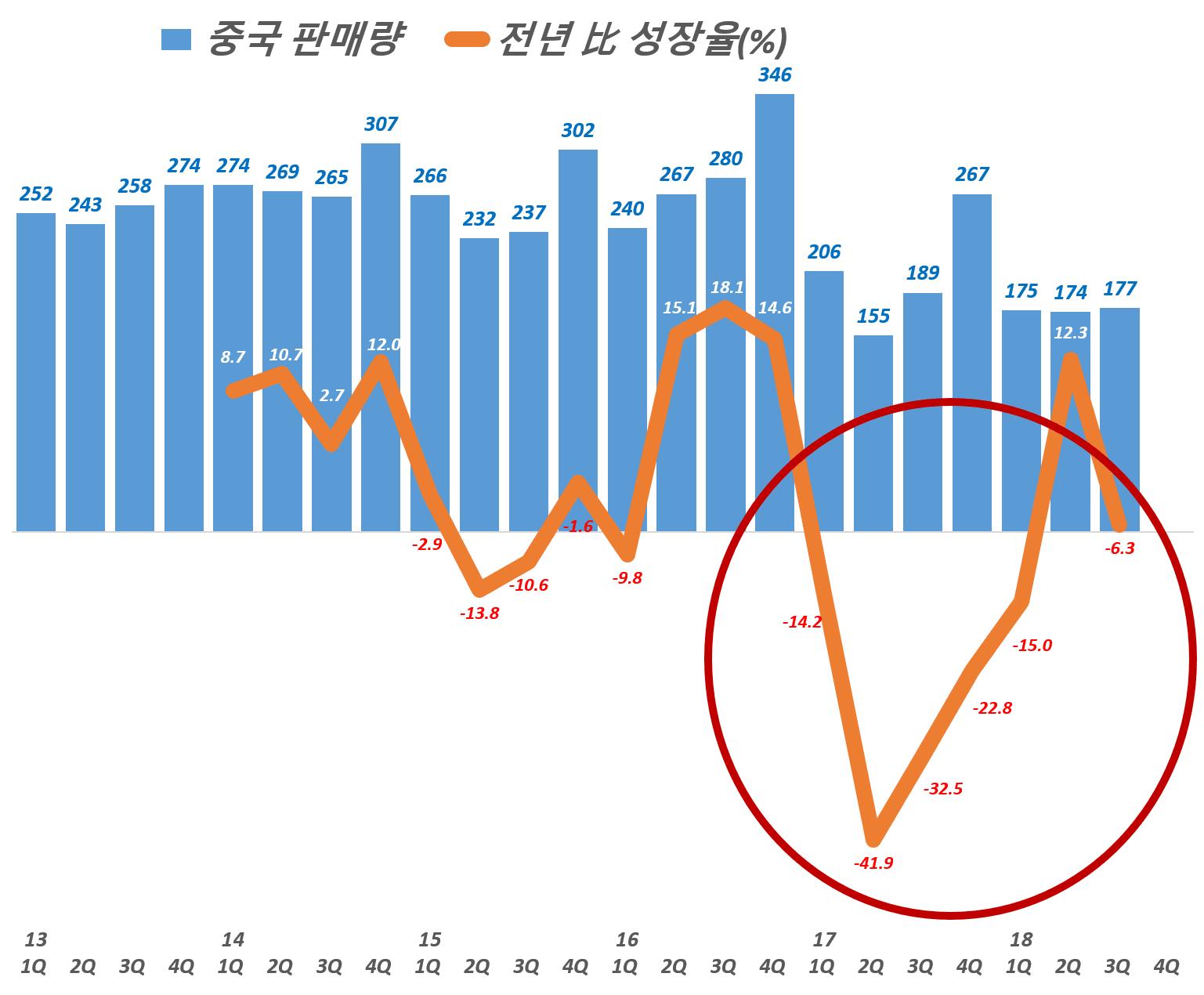 현대자동차 분기별 중국 판매량 및 전년 동기 비 성장율, Graph by Happist