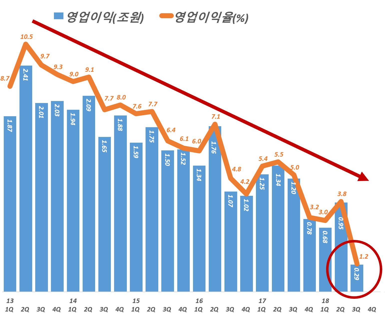 현대자동차 분기병 영업이익 및 영업이익율 추이, Graph by Happist