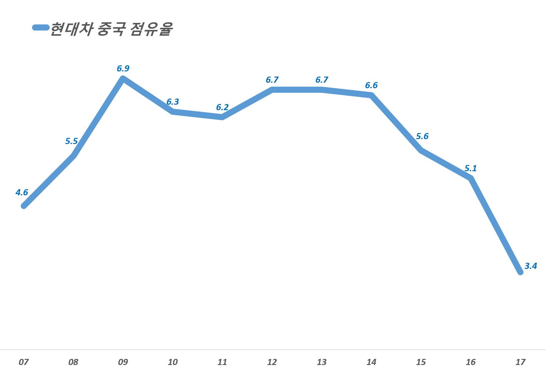 현대자동차 중국 시장내 점유율 추이, Graph by Happist
