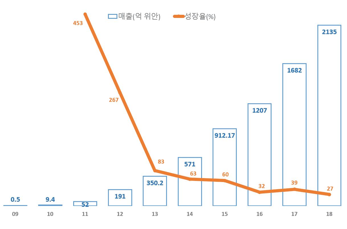 2018년까지 연도별 광군제, 솽스이(双十一) 매출 추이, Graph by Happist