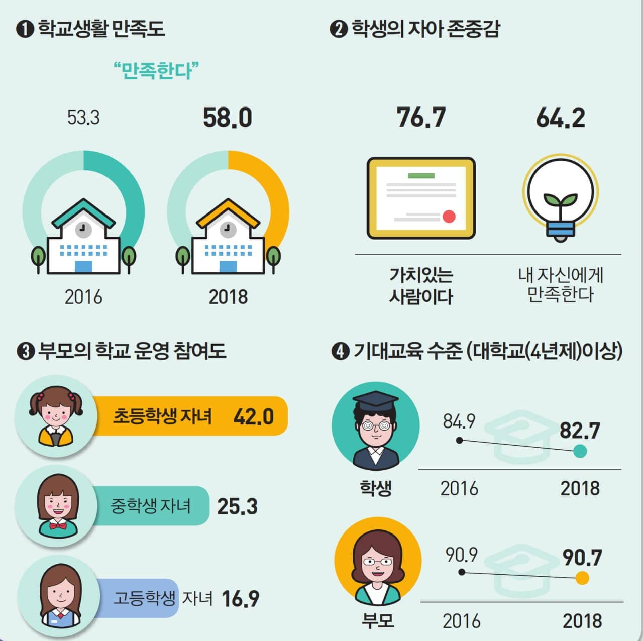 2018년 사회조사 결과 주요 트렌드 인포그래픽_교육 관련
