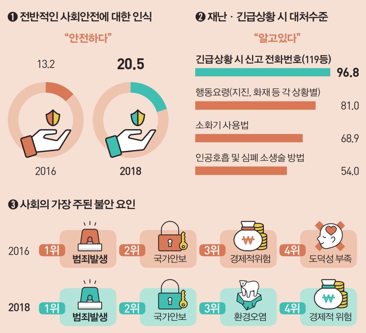 2018년 사회조사 결과 주요 트렌드 인포그래픽_안전 관련